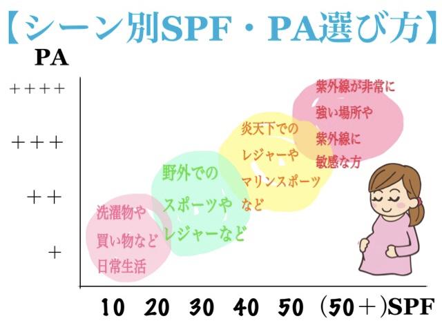 日焼け止めのシーン別SPFとPA選び方